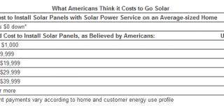 97% американцев переоценивают стоимость установки солнечных панелей