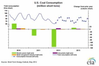За последний год производство угля в США упало на 19%