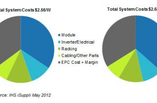Новые тарифы на солнечные панели не окажут сильное влияние на их цену