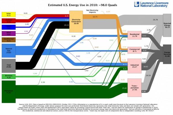 Источники энергии в США в 2010 году