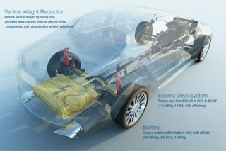 США: инвестиции в электромобили
