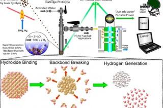 Новый метод получения водорода с помощью наночастиц кремния