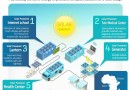 Компания Samsung работает над освоением солнечной энергии. В планах – создание в Африке «Цифровой деревни»