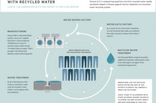 Для производства джинсов Levi`s будет использоваться исключительно переработанная вода