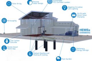 Умный дом от Honda обеспечит энергией не только себя, но и электромобиль владельца