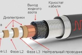 Самый длинный сверхпроводящий кабель