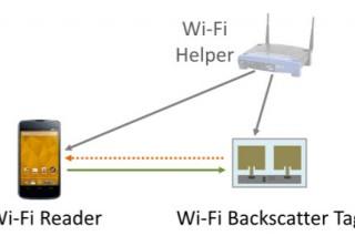 Wi-Fi backscatter – модуль беспроводной связи, которому не нужно активное питание