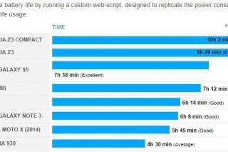 Sony Xperia Z3 и Xperia Z3 Compact показали самые высокие результаты в плане продолжительности работы