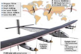 Solar Impulse 2 отправился в кругосветное путешествие